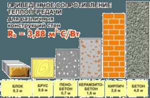 Сопротивление теплопередачи для различных конструкций стен