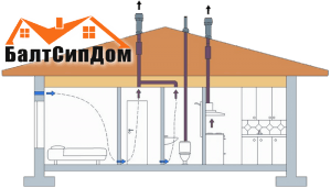 Устройство системы вентиляции каркасного дома